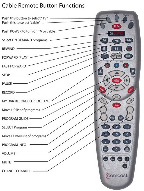 comcast universal remote codes codes for universal remotes rh codesforuniversalremotes com comcast remote manual comcast remote manual pdf
