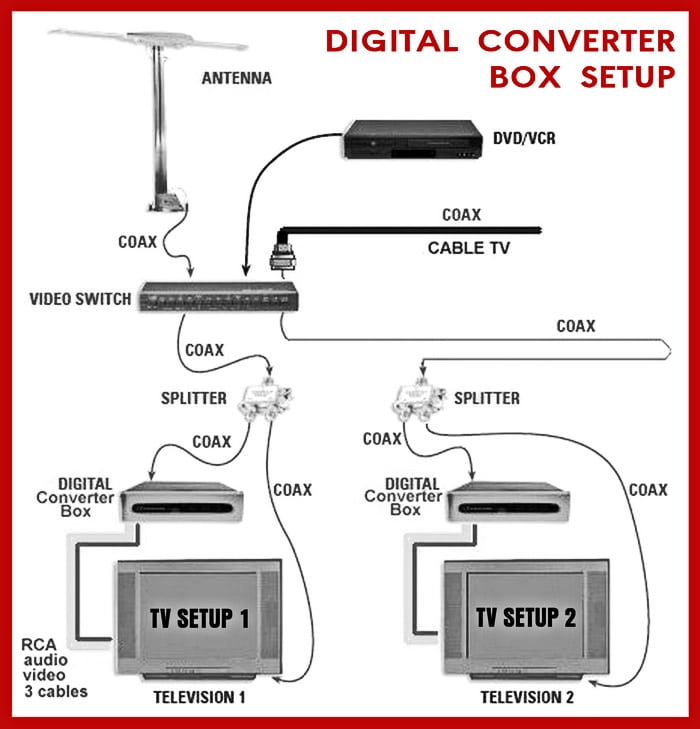 hook up converter box to vcr To upgrade to digital television # scan for digital channels and the federal communications commission # choose the right converter box # hook up your or longer cable connect- ing devices, because signals weaken with distance it's also a plus if you split the signal to feed two converter boxes or a tv and a vcr.