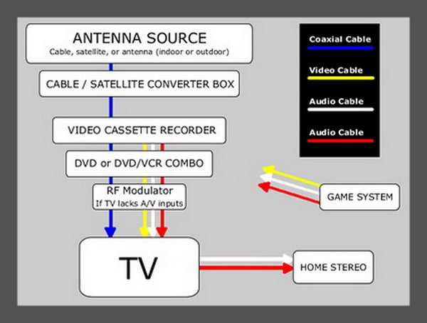 How To Setup Multiple Media Devices To A Television - Codes For ...